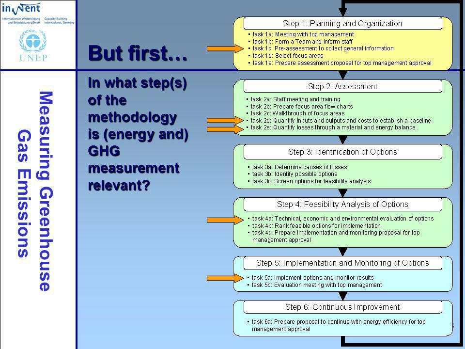 Measuring Greenhouse Gas Emissions 3 But first… In what step(s) of the methodology is (energy and) GHG measurement relevant