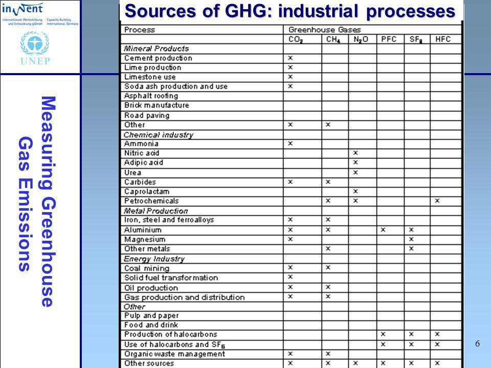 Measuring Greenhouse Gas Emissions 7 GHG Indicator Based on UNEP/IPCC methodology for GHG emission calculations Provides common method for reporting GHG emissions Used by organizations to calculate GHG emissions from energy use and other sources Used by Governments to translate national GHG targets (e.g.