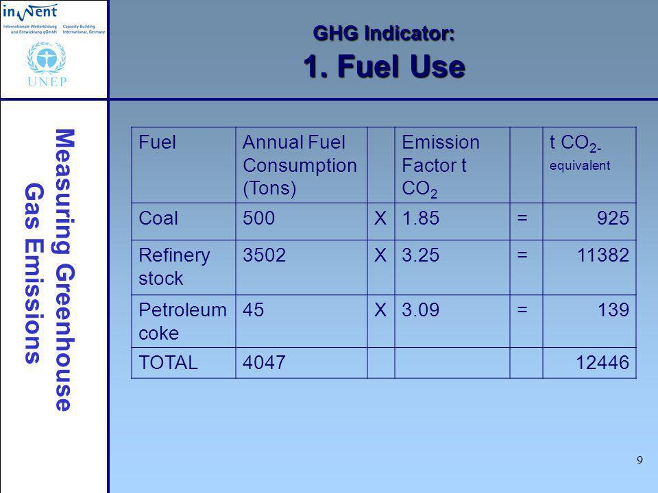 Measuring Greenhouse Gas Emissions 9 GHG Indicator: 1.