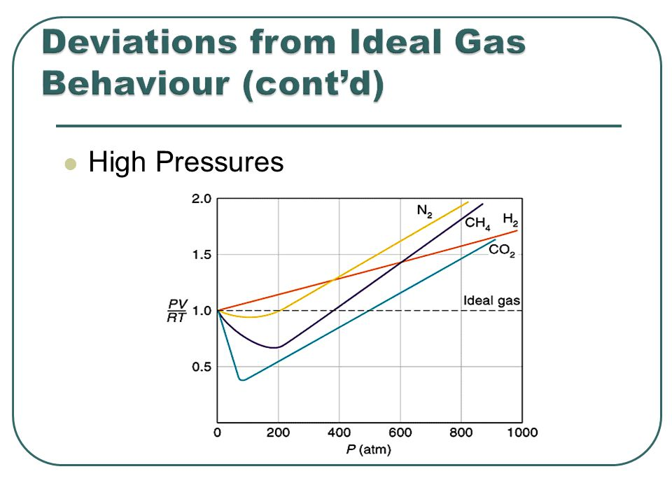 Real gas molecules do attract one another (P id = P obs + constant) Real gas molecules are not point masses (V id = V obs - const.)
