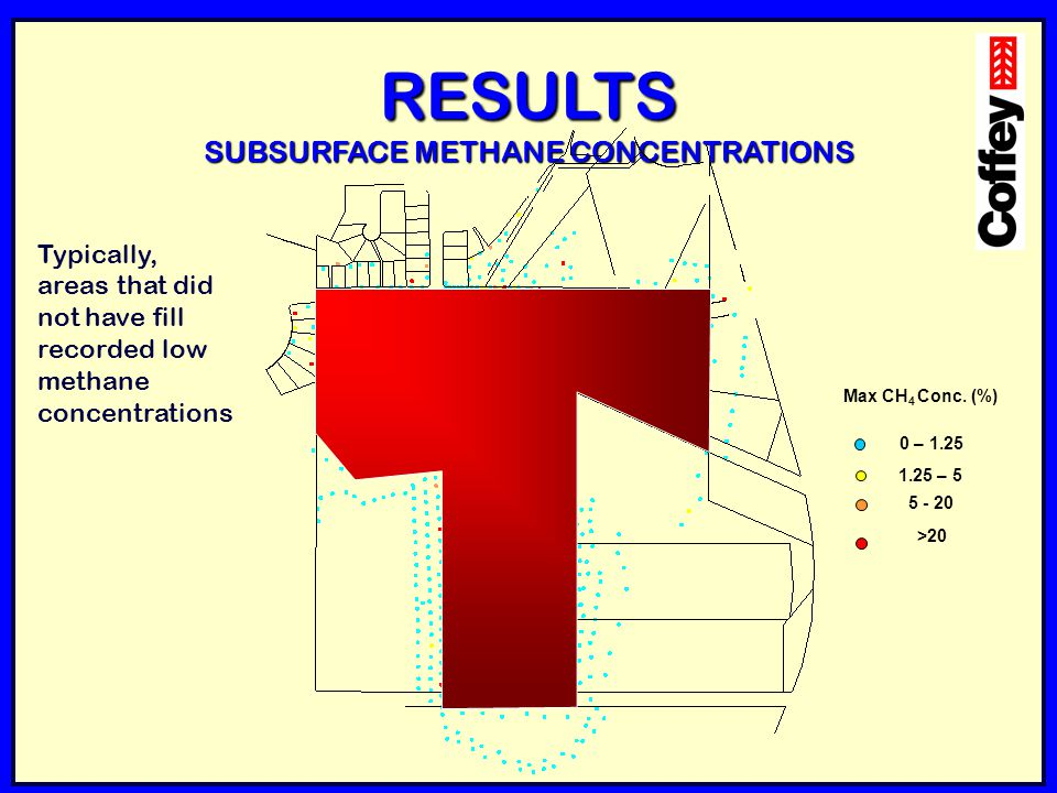 RESULTS SUBSURFACE METHANE CONCENTRATIONS Max CH 4 Conc. (%) 0 – 1.25 1.25 – 5 5 - 20 >20 Typically, areas that did not have fill recorded low methane