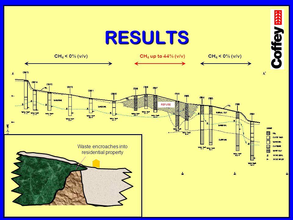 RESULTS CH 4 < 0% (v/v) CH 4 up to 44% (v/v) REFUSE Waste encroaches into residential property