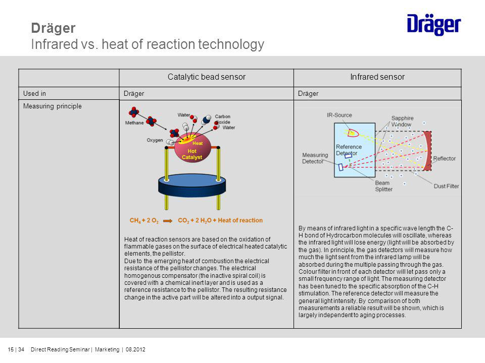 15 | 34 Dräger Infrared vs. heat of reaction technology Catalytic bead sensorInfrared sensor Used inDräger Measuring principle Heat of reaction sensor