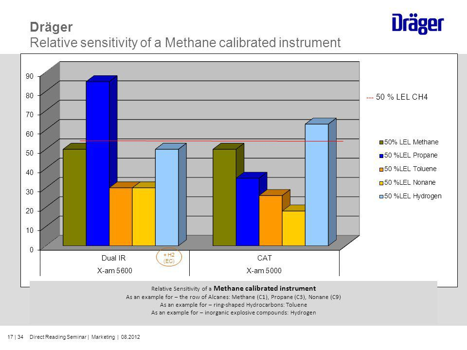 17 | 34 + H2 (EC) Dräger Relative sensitivity of a Methane calibrated instrument Relative Sensitivity of a Methane calibrated instrument As an example