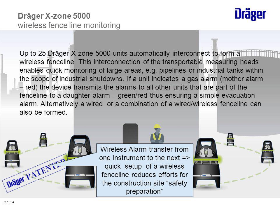 27 | 34 Dräger X-zone 5000 wireless fence line monitoring Up to 25 Dräger X-zone 5000 units automatically interconnect to form a wireless fenceline. T