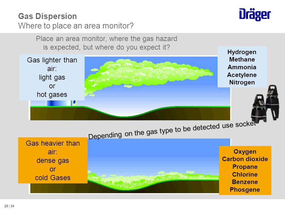 28 | 34 Gas heavier than air: dense gas or cold Gases Gas lighter than air: light gas or hot gases Hydrogen Methane Ammonia Acetylene Nitrogen Oxygen