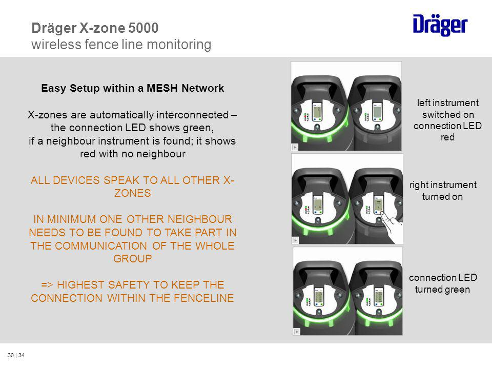 30 | 34 Dräger X-zone 5000 wireless fence line monitoring Easy Setup within a MESH Network X-zones are automatically interconnected – the connection L
