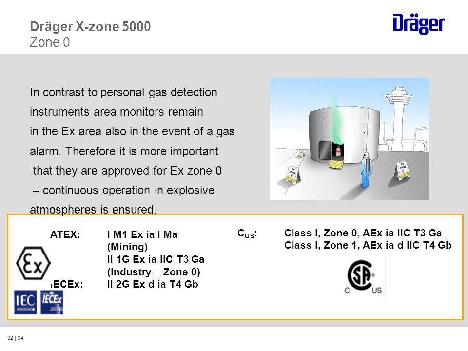 32 | 34 In contrast to personal gas detection instruments area monitors remain in the Ex area also in the event of a gas alarm. Therefore it is more i