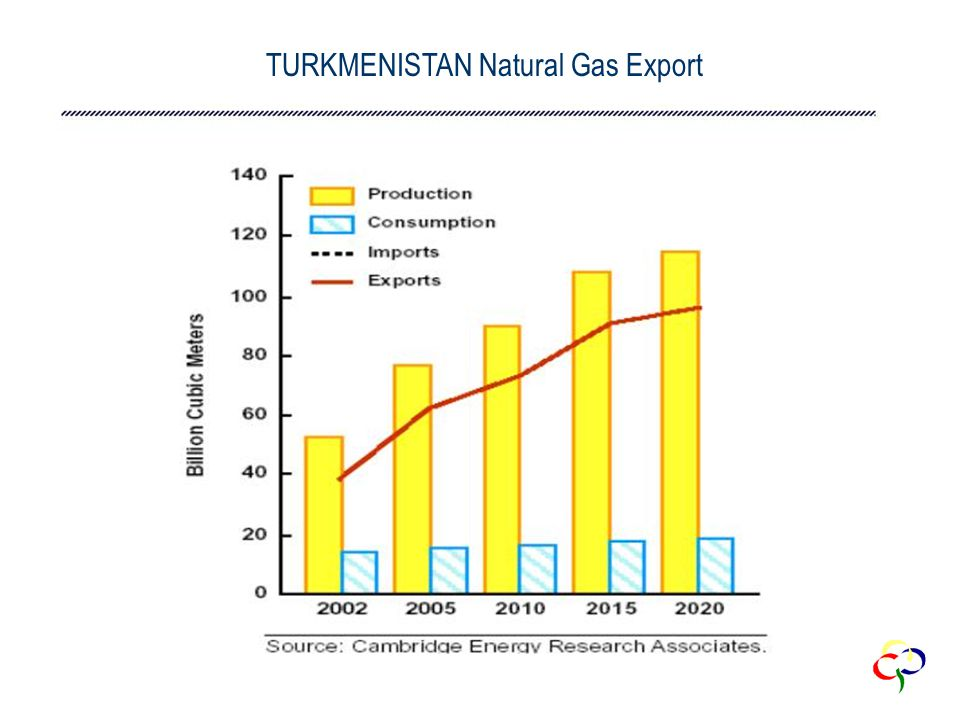 TURKMENISTAN Natural Gas Export