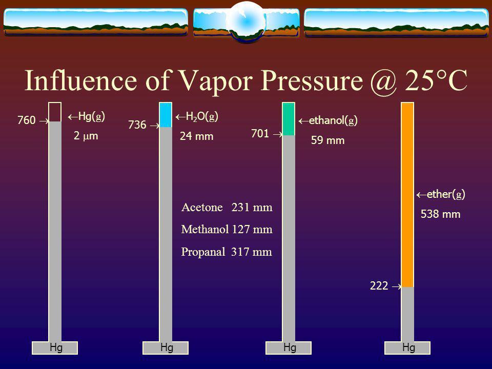 Hydrostatic Pressure Mercury is ~13.6 times as dense as water.