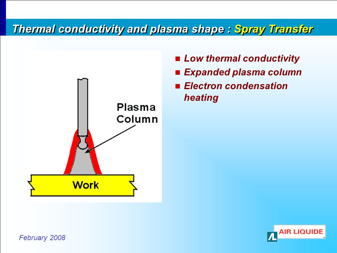 February 2008 Thermal conductivity and plasma shape : Spray Transfer Low thermal conductivity Expanded plasma column Electron condensation heating