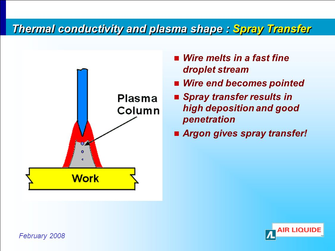 February 2008 Thermal conductivity and plasma shape : Spray Transfer Wire melts in a fast fine droplet stream Wire end becomes pointed Spray transfer results in high deposition and good penetration Argon gives spray transfer!