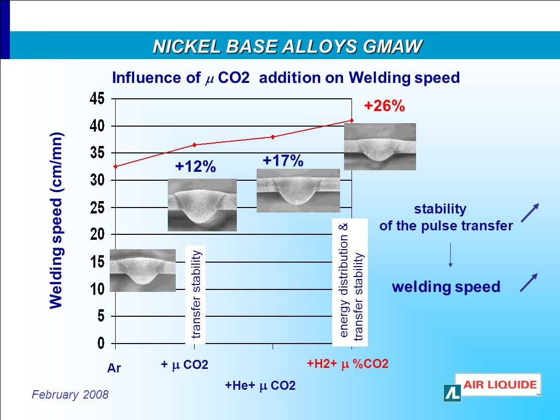 February 2008 NICKEL BASE ALLOYS GMAW NICKEL BASE ALLOYS GMAW welding speed Ar + CO2 +He+ CO2 +H2+ %CO2 Welding speed (cm/mn) +26% +17% +12% stability of the pulse transfer transfer stability energy distribution & transfer stability Influence of CO2 addition on Welding speed