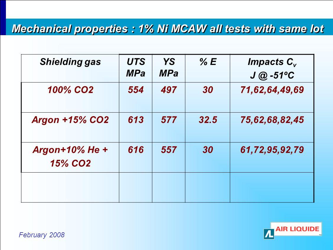 February 2008 Mechanical properties : 1% Ni MCAW all tests with same lot Shielding gasUTS MPa YS MPa % EImpacts C v J @ -51ºC 100% CO25544973071,62,64