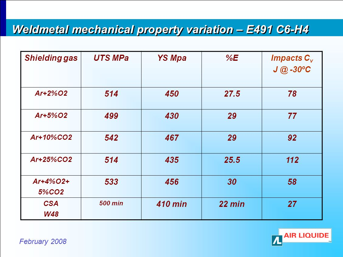 February 2008 Weldmetal mechanical property variation – E491 C6-H4 Shielding gasUTS MPaYS Mpa%EImpacts C v J @ -30ºC Ar+2%O2 51445027.578 Ar+5%O2 4994302977 Ar+10%CO2 5424672992 Ar+25%CO2 51443525.5112 Ar+4%O2+ 5%CO2 5334563058 CSA W48 500 min 410 min22 min27