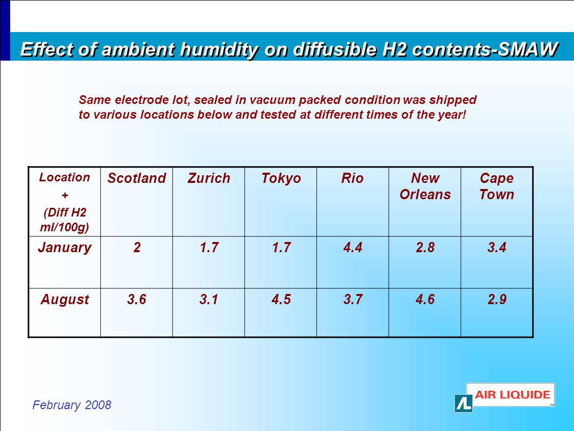 February 2008 Effect of ambient humidity on diffusible H2 contents-SMAW Location + (Diff H2 ml/100g) ScotlandZurichTokyoRioNew Orleans Cape Town January21.7 4.42.83.4 August3.63.14.53.74.62.9 Same electrode lot, sealed in vacuum packed condition was shipped to various locations below and tested at different times of the year!