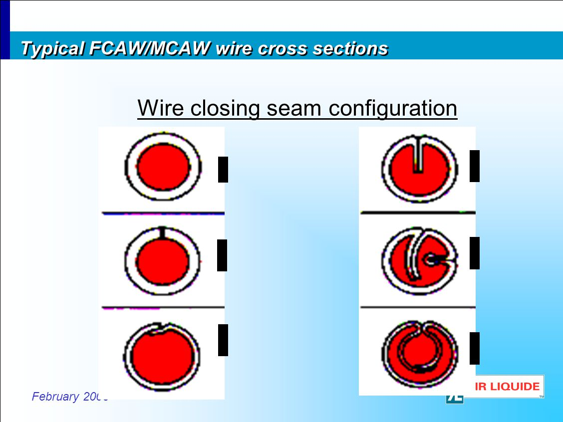 February 2008 Wire closing seam configuration Typical FCAW/MCAW wire cross sections