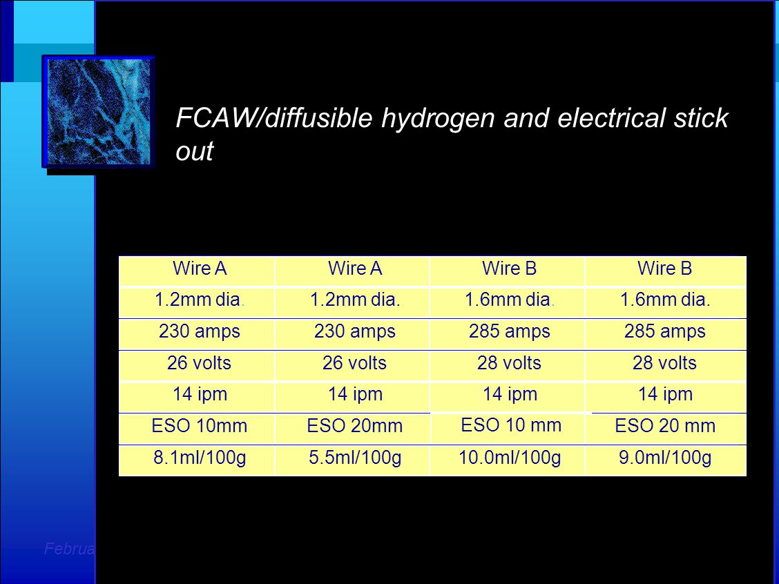February 2008 FCAW/diffusible hydrogen and electrical stick out Wire A Wire B 1.2mm dia.