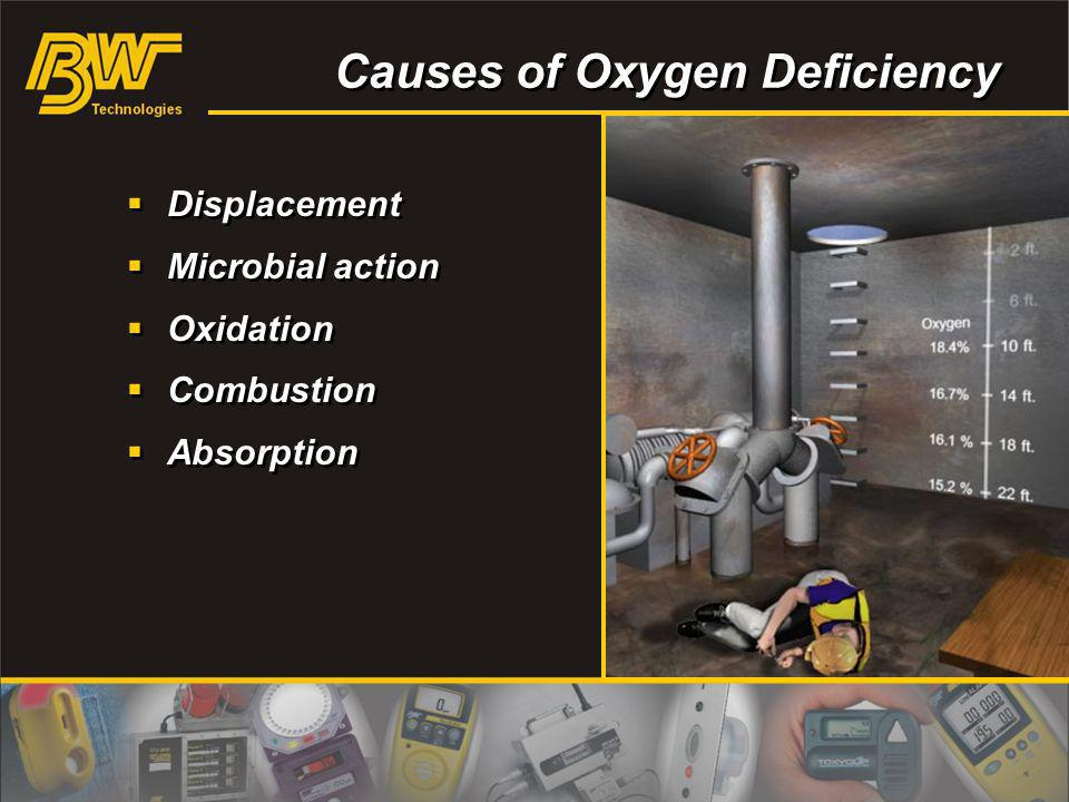 Causes of Oxygen Deficiency Displacement Microbial action Oxidation Combustion Absorption Displacement Microbial action Oxidation Combustion Absorptio