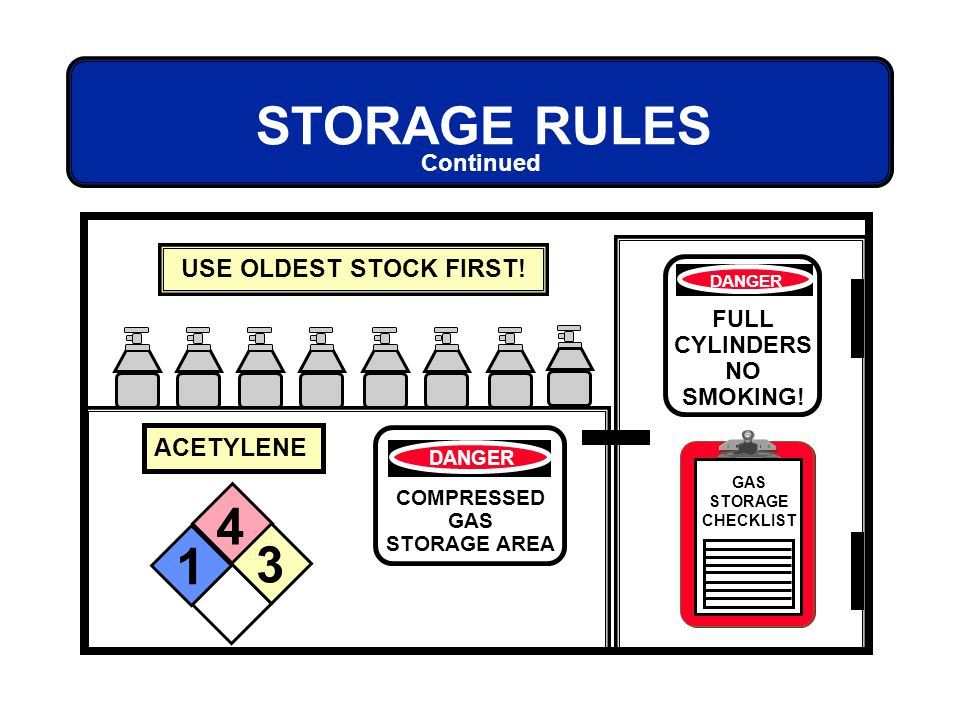Continued USE OLDEST STOCK FIRST! ACETYLENE DANGER COMPRESSED GAS STORAGE AREA DANGER FULL CYLINDERS NO SMOKING! 4 3 1 GAS STORAGE CHECKLIST STORAGE R
