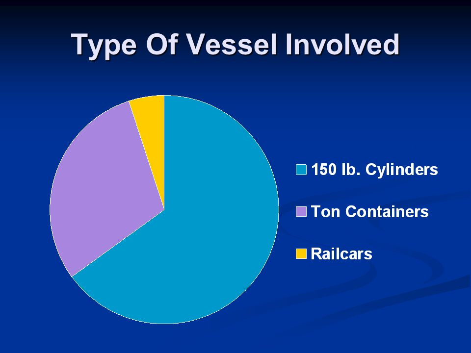 Type Of Vessel Involved