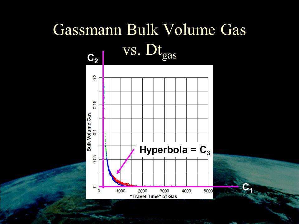 Gassmann Bulk Volume Gas vs. Dt gas C1C1 Hyperbola = C 3 C2C2