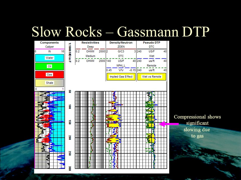Slow Rocks – Gassmann DTP Compressional shows significant slowing due to gas