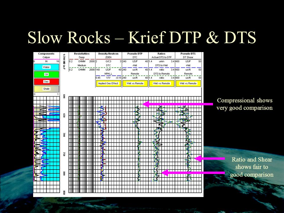 Slow Rocks – Krief DTP & DTS Compressional shows very good comparison Ratio and Shear shows fair to good comparison
