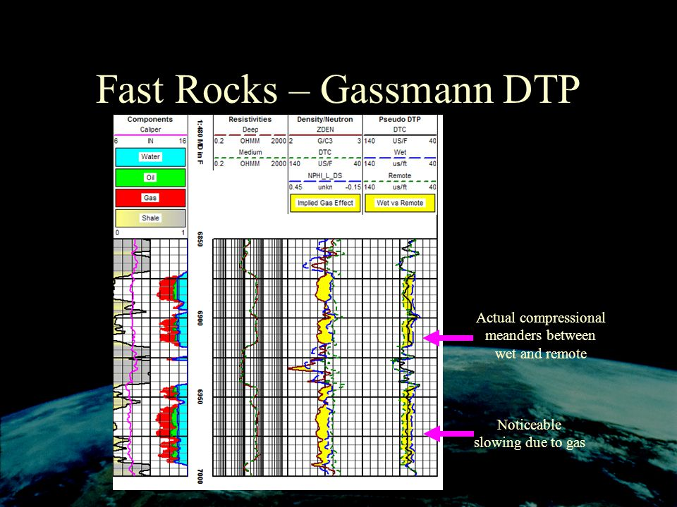 Fast Rocks – Gassmann DTP Actual compressional meanders between wet and remote Noticeable slowing due to gas