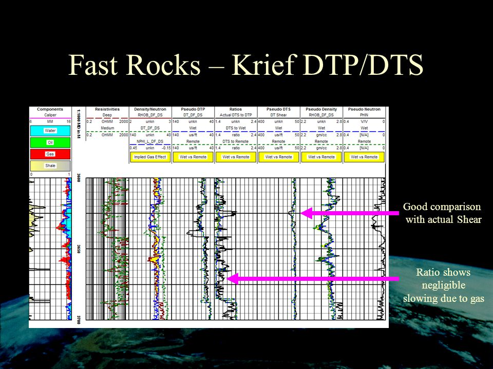 Fast Rocks – Krief DTP/DTS Good comparison with actual Shear Ratio shows negligible slowing due to gas