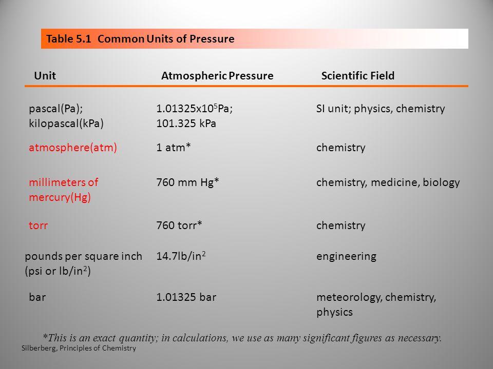 Table 5.1 Common Units of Pressure Atmospheric PressureUnitScientific Field chemistryatmosphere(atm)1 atm* pascal(Pa); kilopascal(kPa) 1.01325x10 5 Pa