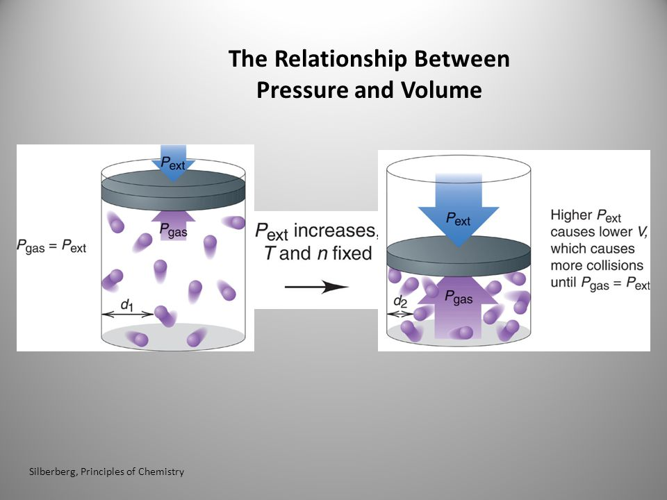 The Relationship Between Pressure and Volume Silberberg, Principles of Chemistry