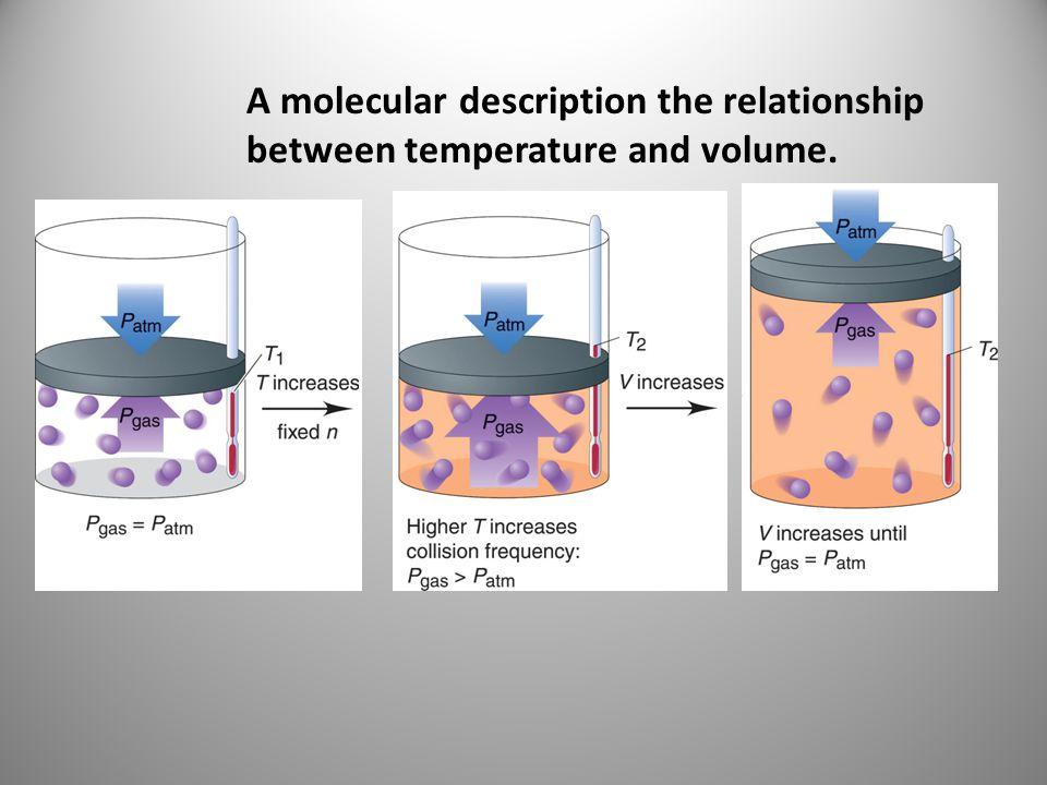 A molecular description the relationship between temperature and volume.