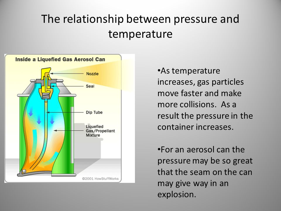 The relationship between pressure and temperature As temperature increases, gas particles move faster and make more collisions. As a result the pressu
