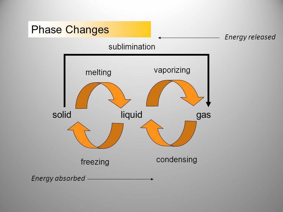 solidliquidgas melting freezing vaporizing condensing sublimination Energy absorbed Energy released
