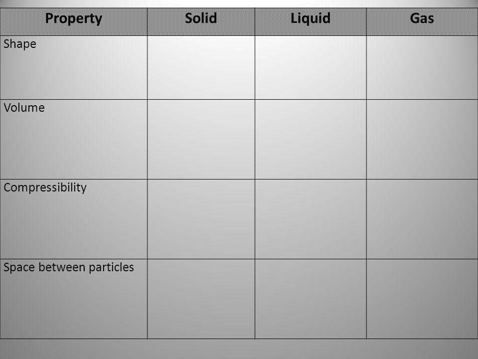 PropertySolidLiquidGas Shape Volume Compressibility Space between particles