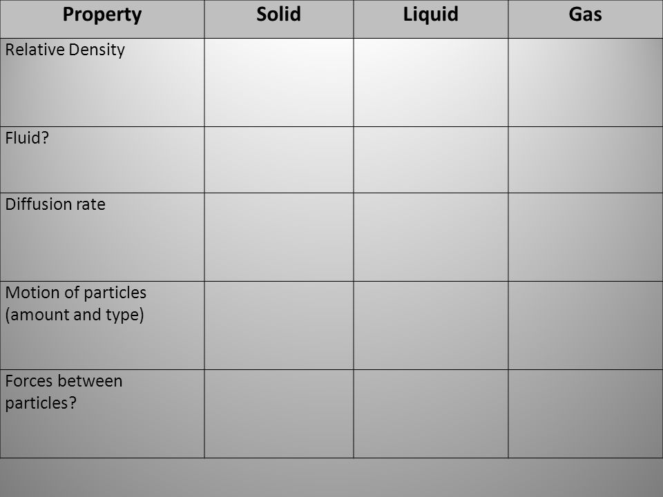 PropertySolidLiquidGas Relative Density Fluid? Diffusion rate Motion of particles (amount and type) Forces between particles?