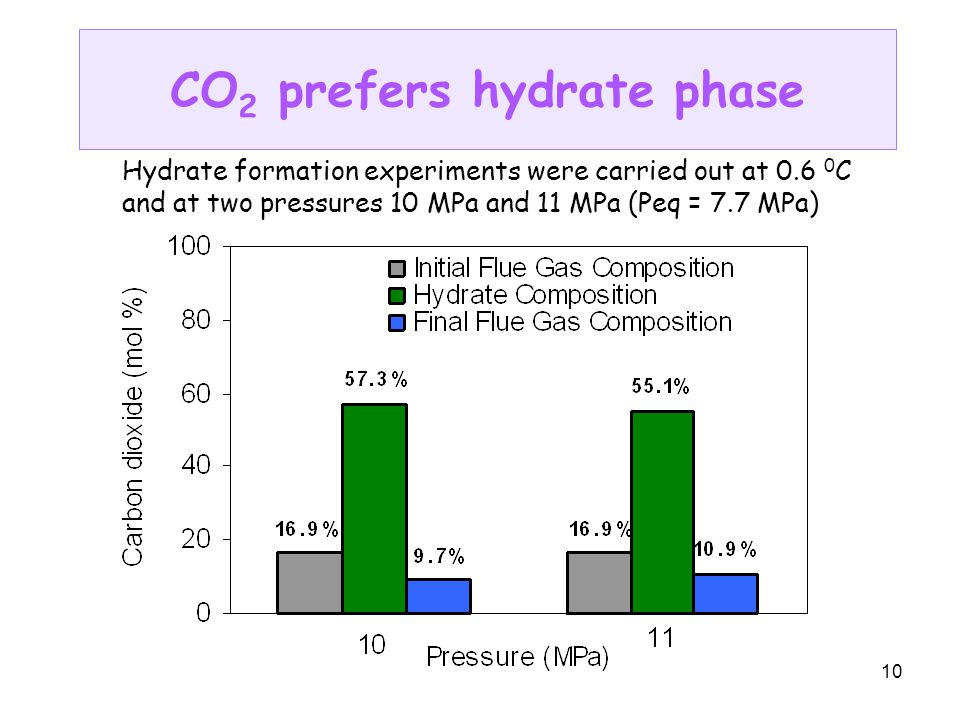 10 CO 2 prefers hydrate phase Hydrate formation experiments were carried out at 0.6 0 C and at two pressures 10 MPa and 11 MPa (Peq = 7.7 MPa)