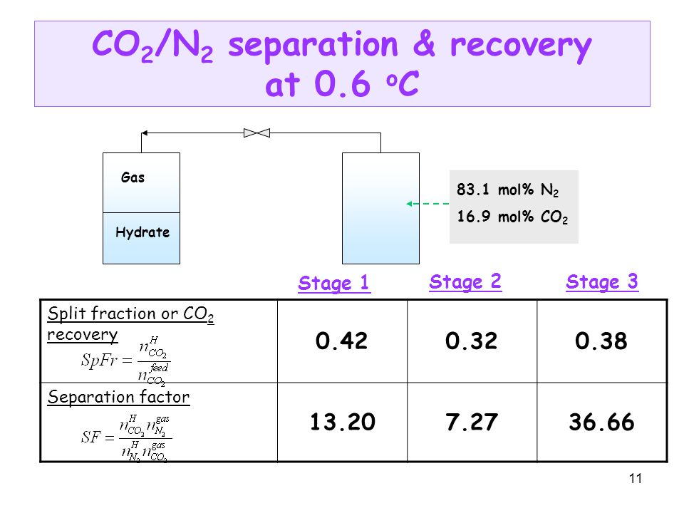 11 CO 2 /N 2 separation & recovery at 0.6 o C Split fraction or CO 2 recovery 0.420.320.38 Separation factor 13.207.2736.66 Gas Hydrate 83.1 mol% N 2 16.9 mol% CO 2 Stage 1 Stage 2Stage 3