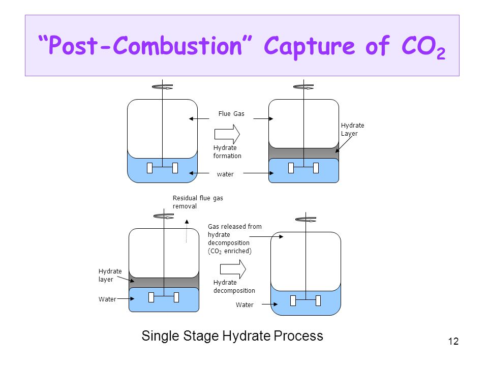 12 Post-Combustion Capture of CO 2 water Flue Gas Residual flue gas removal Hydrate layer Hydrate decomposition Gas released from hydrate decompositio