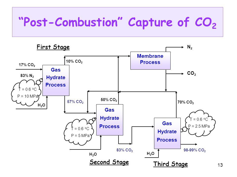 13 Post-Combustion Capture of CO 2 Membrane Process CO 2 N 2 T = 0.6 o C P = 10 MPa T = 0.6 o C P = 5 MPa T = 0.6 o C P = 2.5 MPa Gas Hydrate Process 17% CO 2 83% N 2 H2OH2O 57% CO 2 10% CO 2 First Stage 50% CO 2 83% CO 2 Gas Hydrate Process H2OH2O Second Stage Gas Hydrate Process H2OH2O 98-99% CO 2 70% CO 2 Third Stage