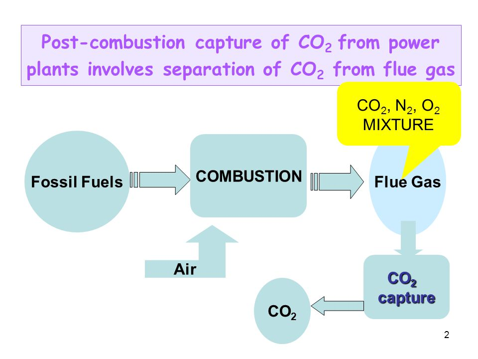 2 Post-combustion capture of CO 2 from power plants involves separation of CO 2 from flue gas Fossil Fuels COMBUSTION Flue Gas Air CO 2 capture CO 2, N 2, O 2 MIXTURE CO 2