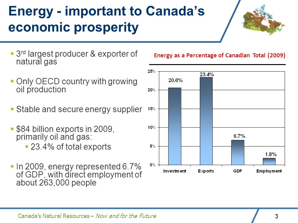 Canadas Natural Resources – Now and for the Future 3 Energy - important to Canadas economic prosperity 3 rd largest producer & exporter of natural gas Only OECD country with growing oil production Stable and secure energy supplier $84 billion exports in 2009, primarily oil and gas: 23.4% of total exports In 2009, energy represented 6.7% of GDP, with direct employment of about 263,000 people Energy as a Percentage of Canadian Total (2009)