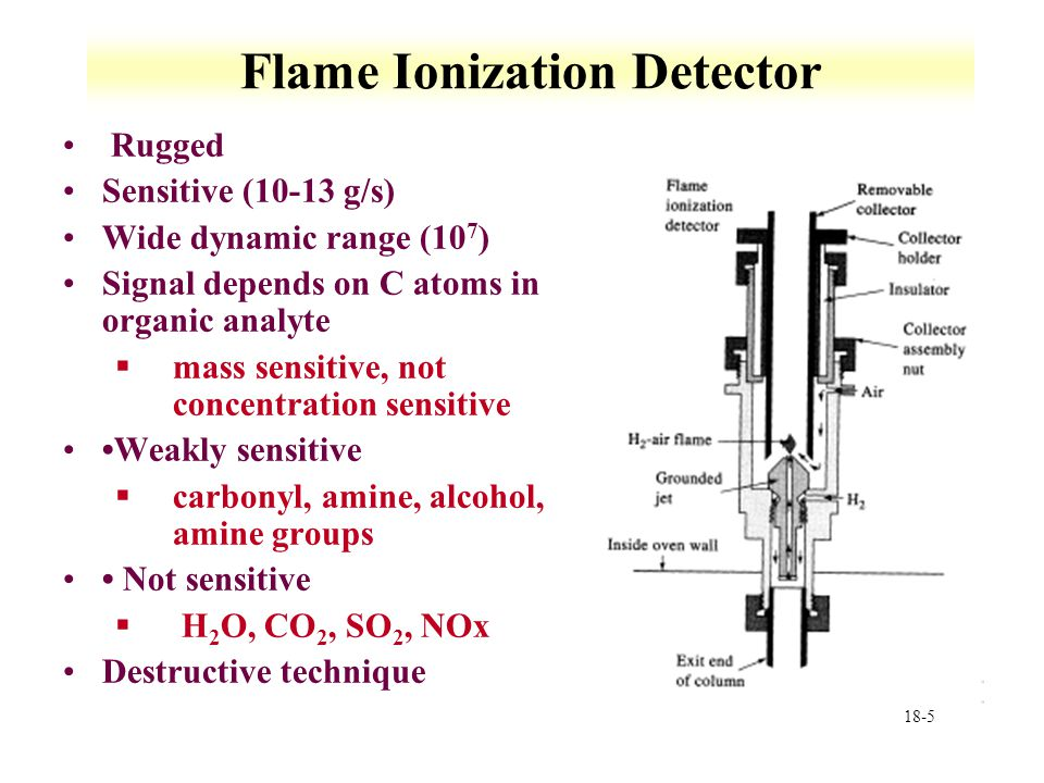 18-5 Flame Ionization Detector Rugged Sensitive (10-13 g/s) Wide dynamic range (10 7 ) Signal depends on C atoms in organic analyte §mass sensitive, not concentration sensitive Weakly sensitive §carbonyl, amine, alcohol, amine groups Not sensitive § H 2 O, CO 2, SO 2, NOx Destructive technique