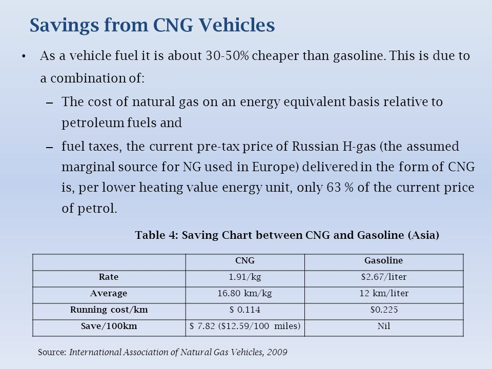 Savings from CNG Vehicles As a vehicle fuel it is about 30-50% cheaper than gasoline.