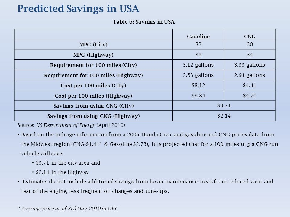 Predicted Savings in USA Source: US Department of Energy (April 2010) Based on the mileage information from a 2005 Honda Civic and gasoline and CNG prices data from the Midwest region (CNG-$1.41* & Gasoline $2.73), it is projected that for a 100 miles trip a CNG run vehicle will save; $3.71 in the city area and $2.14 in the highway Estimates do not include additional savings from lower maintenance costs from reduced wear and tear of the engine, less frequent oil changes and tune-ups.