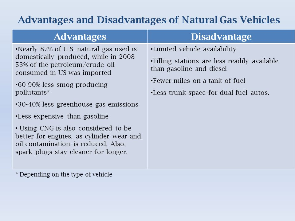 Advantages and Disadvantages of Natural Gas Vehicles AdvantagesDisadvantage Nearly 87% of U.S.