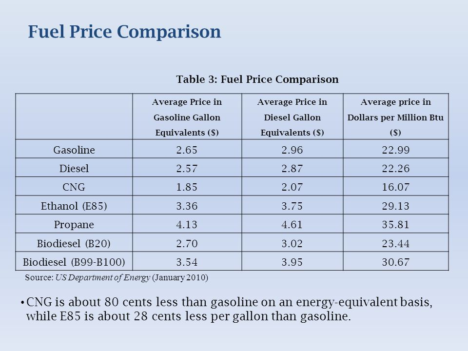 Fuel Price Comparison Average Price in Gasoline Gallon Equivalents ($) Average Price in Diesel Gallon Equivalents ($) Average price in Dollars per Million Btu ($) Gasoline2.652.9622.99 Diesel2.572.8722.26 CNG1.852.0716.07 Ethanol (E85)3.363.7529.13 Propane4.134.6135.81 Biodiesel (B20)2.703.0223.44 Biodiesel (B99-B100)3.543.9530.67 CNG is about 80 cents less than gasoline on an energy-equivalent basis, while E85 is about 28 cents less per gallon than gasoline.