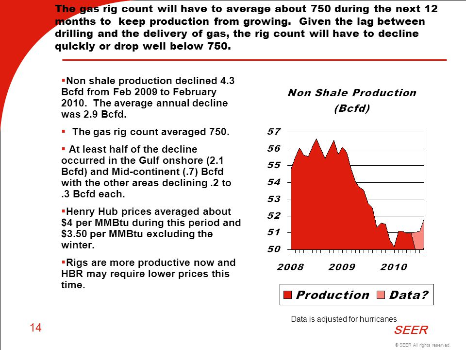 © SEER All rights reserved. SEER 14 The gas rig count will have to average about 750 during the next 12 months to keep production from growing. Given