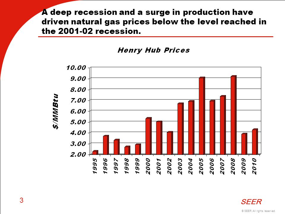 © SEER All rights reserved. SEER 3 A deep recession and a surge in production have driven natural gas prices below the level reached in the 2001-02 re